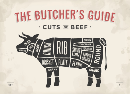 Butchers Beef Guide